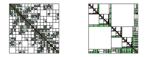 Typical \(\mathcal {H}\)-matrix block structures for a discretized Laplace problem in 3d, bisection based (left) and domain-decomposition (right) clustering